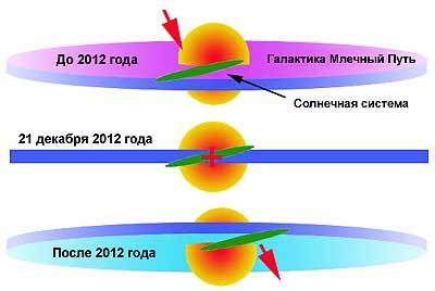 Вход солнечной системы в область высокой энергетики галактики