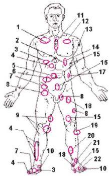 Карта тела человека для энергетического воздействия при различных заболеваниях