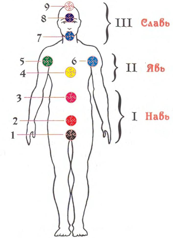 Чакры в духовной традиции кубанских казаков
