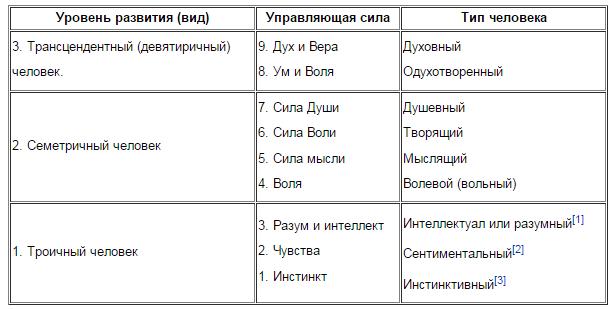Мировосприятие славян Философия Управляющие силы