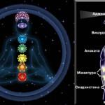 Активация и балансировка чакр