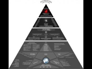 Иерархия мирового правительства. Георгий Сидоров